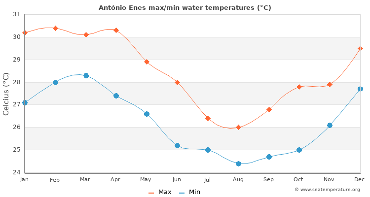 António Enes average maximum / minimum water temperatures