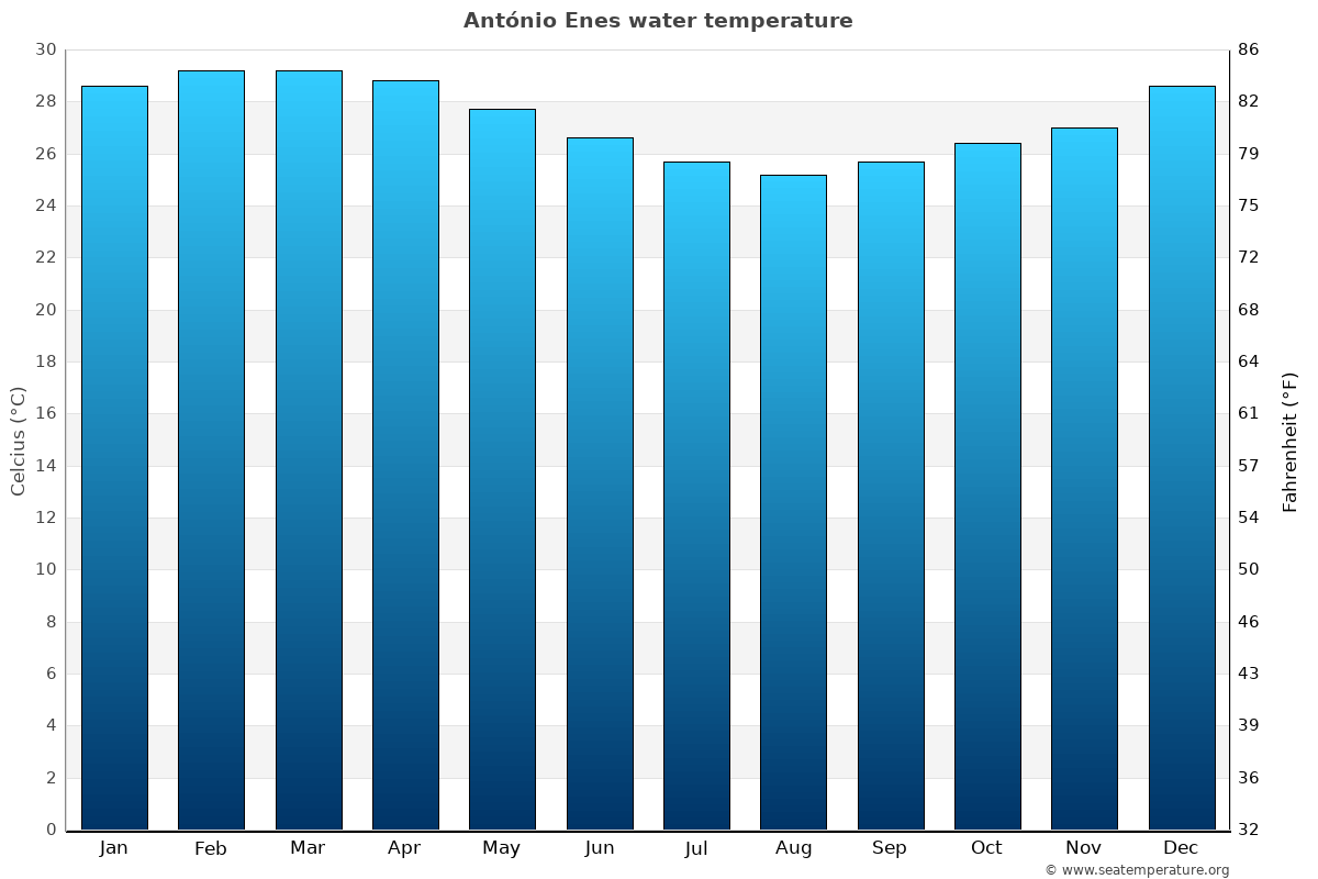 António Enes average sea temperature chart