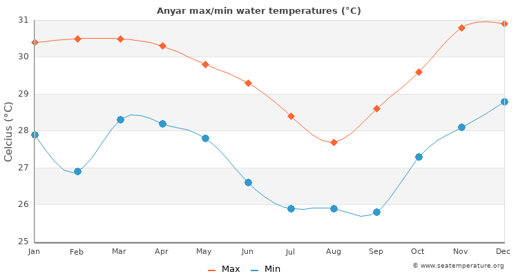 Anyar average maximum / minimum water temperatures