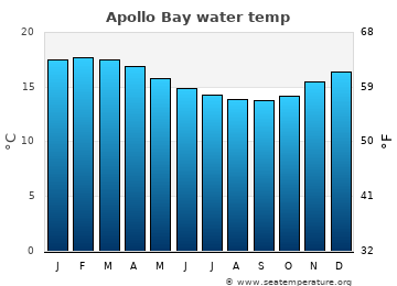 Apollo Bay average sea temperature chart