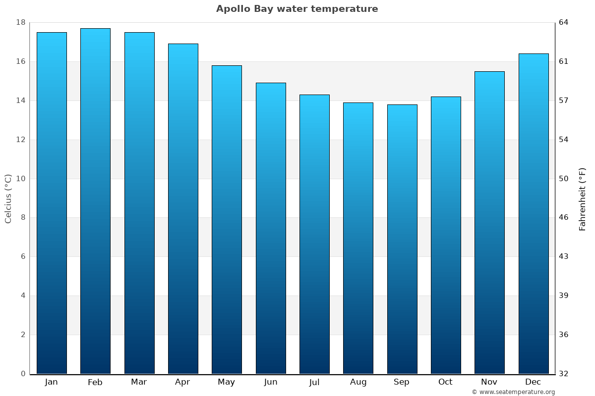 Apollo Bay average water temperatures