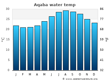 Aqaba average sea temperature chart