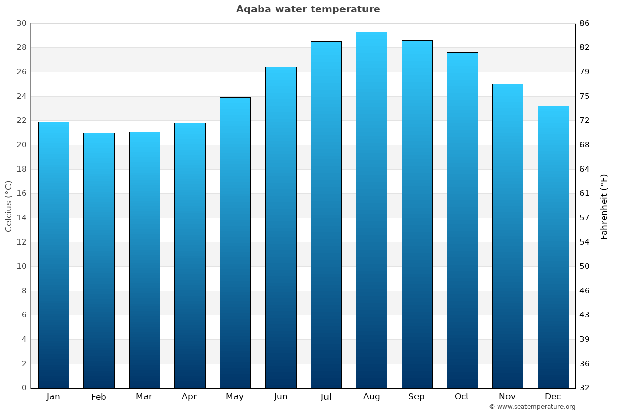 Aqaba average water temperatures
