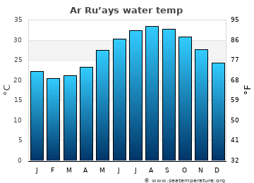 Ar Ru'ays average sea sea_temperature chart