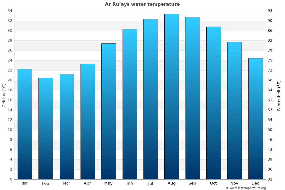 Ar Ru'ays average sea temperature chart