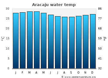 Aracaju average sea sea_temperature chart