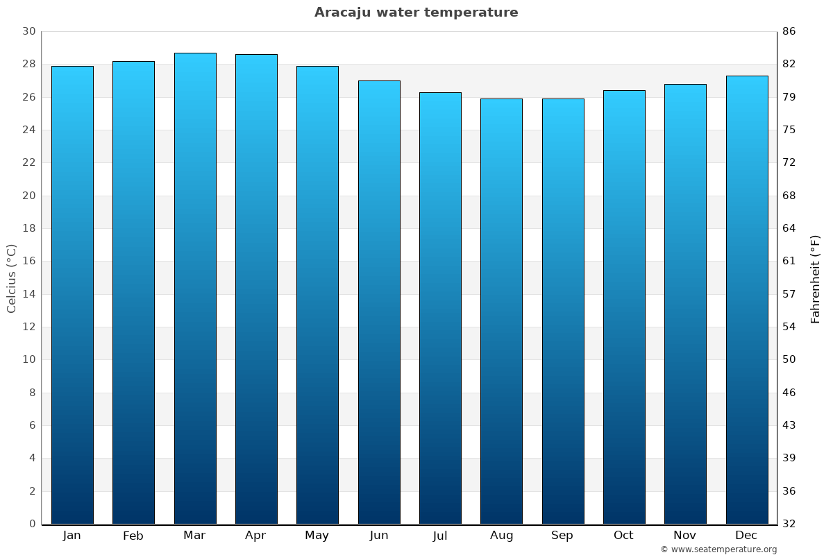 Aracaju average water temperatures