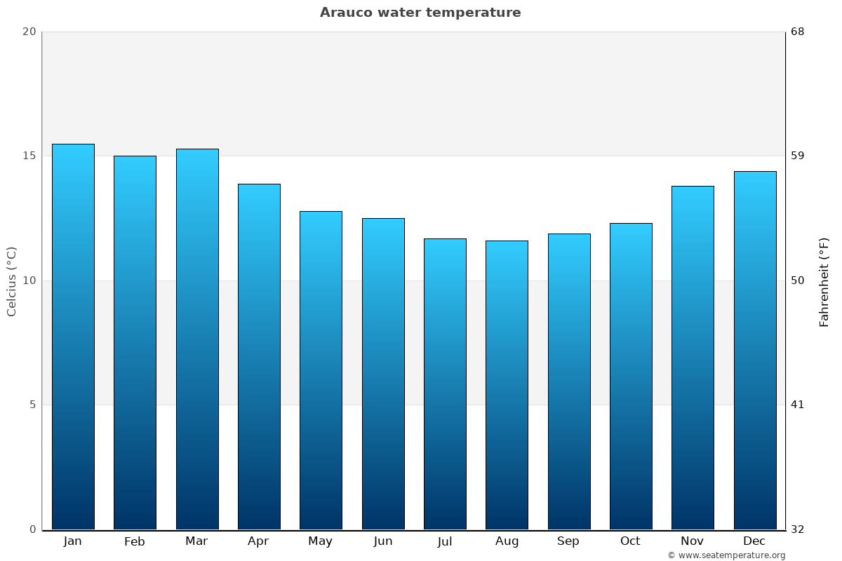 Arauco average water temperatures