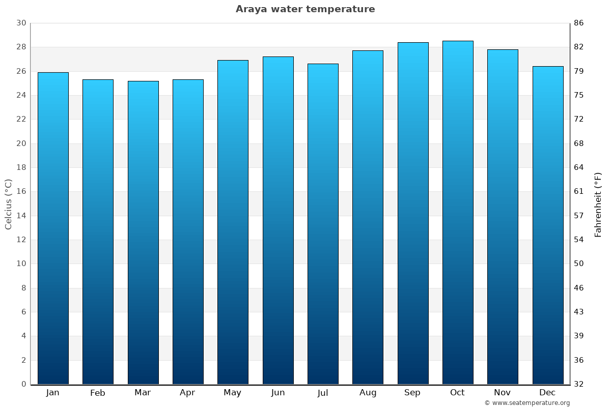 Araya average water temperatures