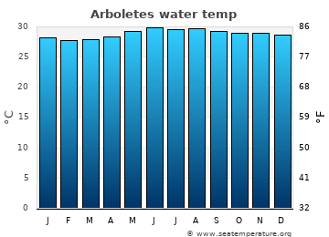 Arboletes average sea temperature chart