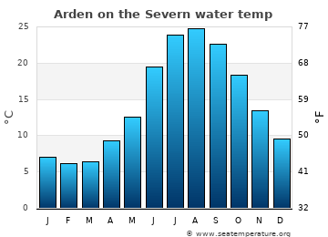 Arden on the Severn average sea temperature chart