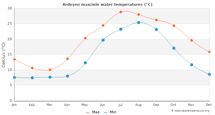 Ardeşen average maximum / minimum water temperatures
