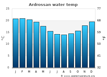 Ardrossan average sea temperature chart