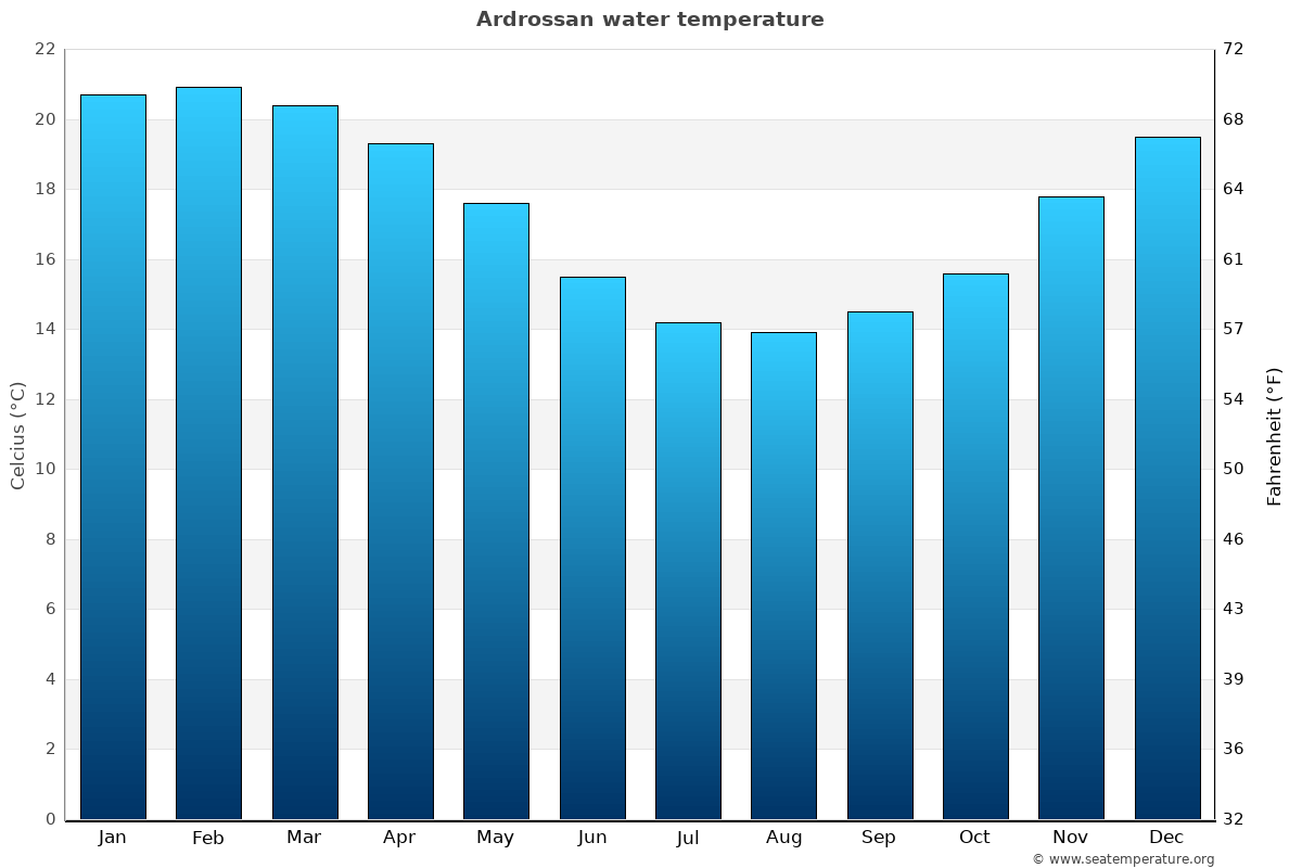 Ardrossan average water temperatures