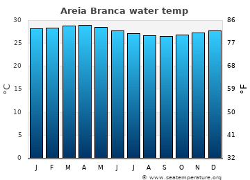 Areia Branca average sea temperature chart