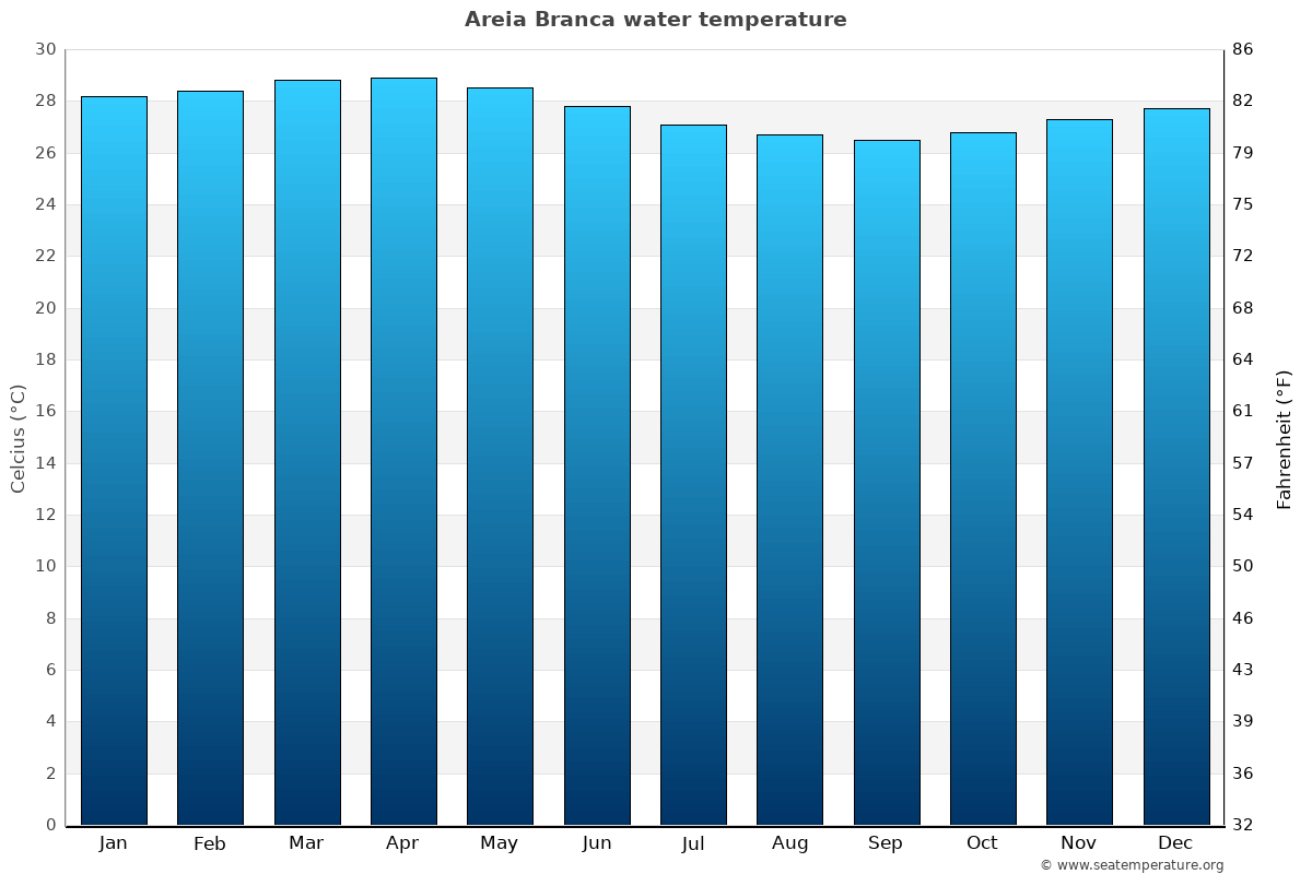 Areia Branca average water temperatures