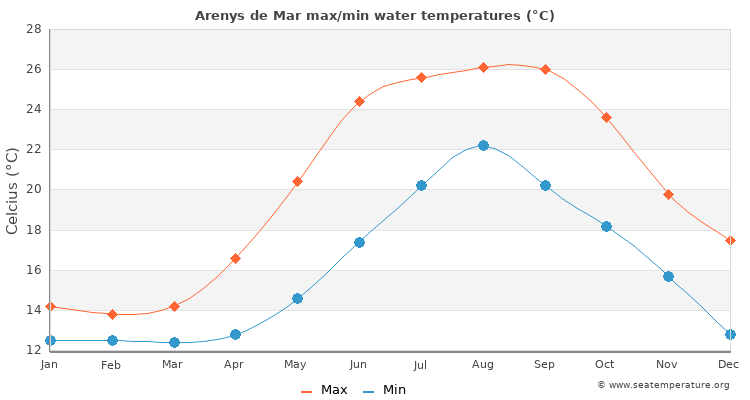 Arenys de Mar average maximum / minimum water temperatures