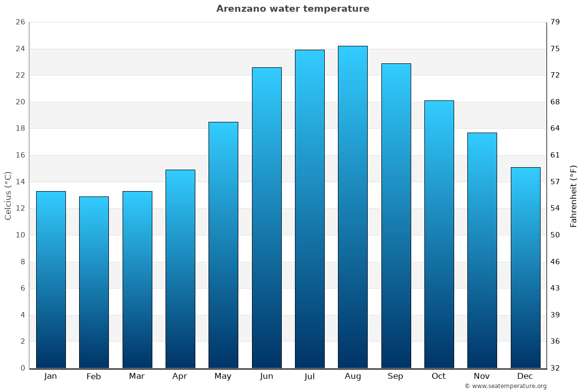 Arenzano average water temperatures