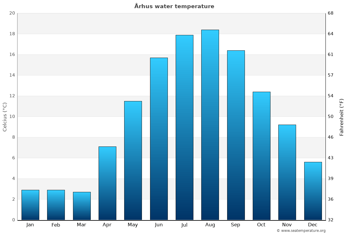 Århus average water temperatures