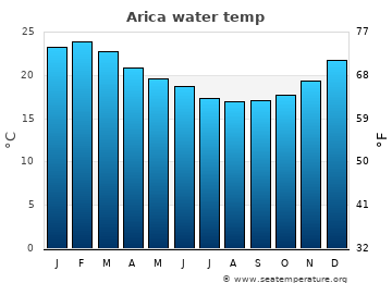 Arica average sea temperature chart