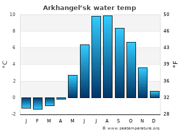 Arkhangel'sk average sea temperature chart