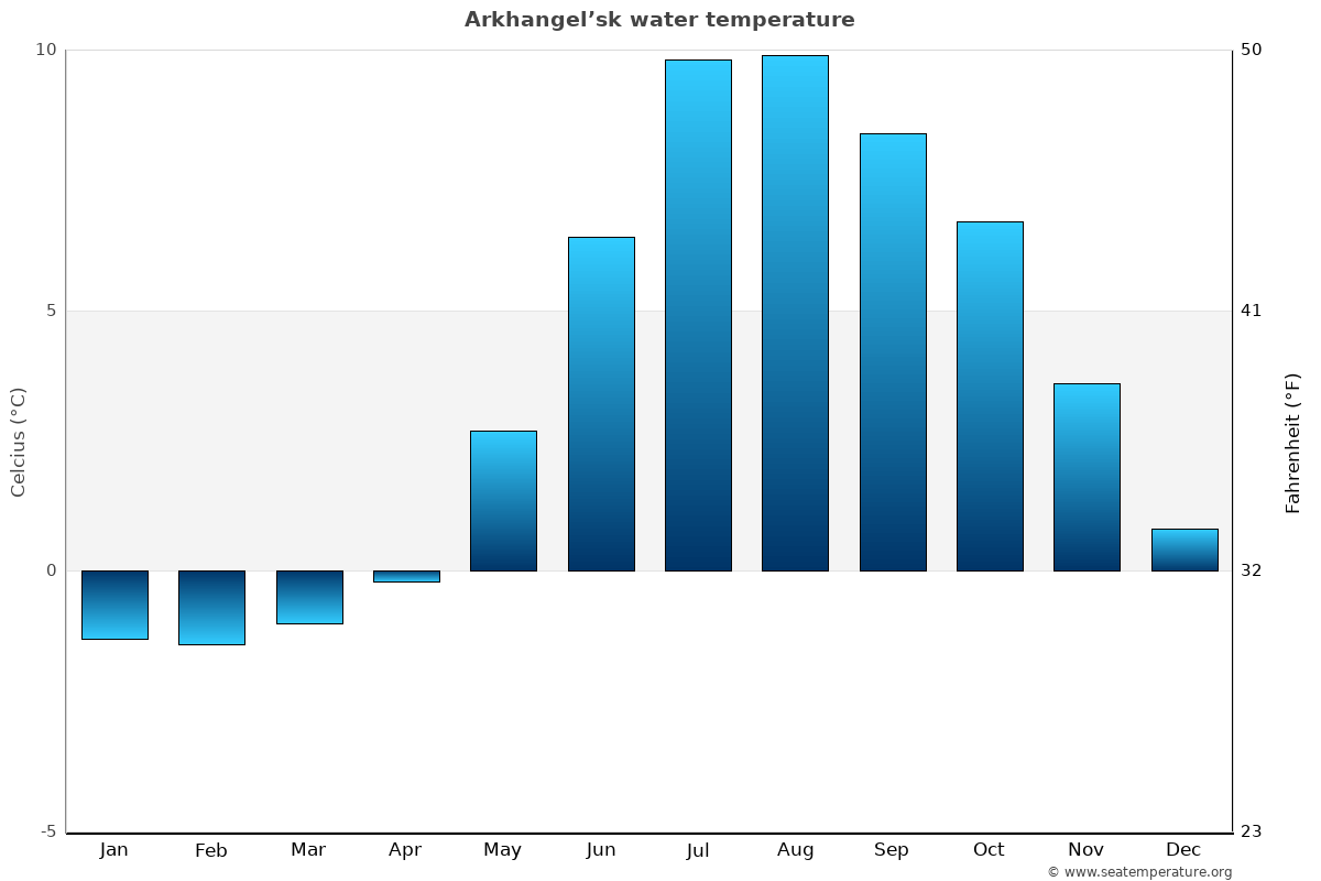 Arkhangel'sk average water temperatures