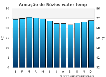 Armação de Búzios average sea temperature chart