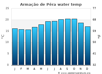 Armação de Pêra average sea temperature chart