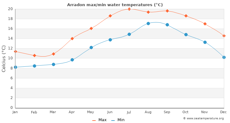 Arradon average maximum / minimum water temperatures