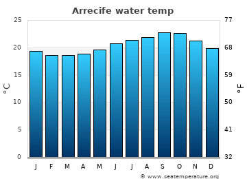Arrecife average sea temperature chart