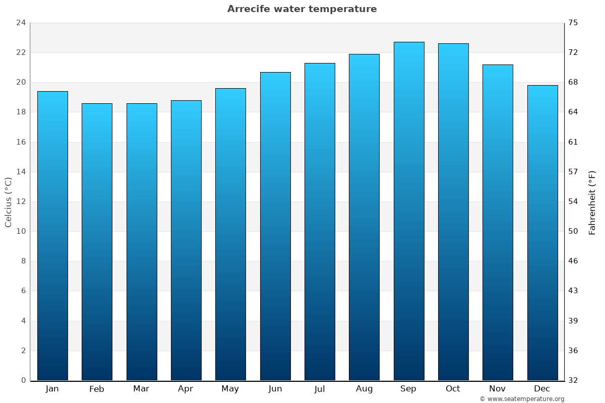 Arrecife average water temperatures