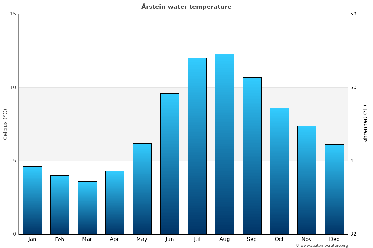 Årstein average sea temperature chart