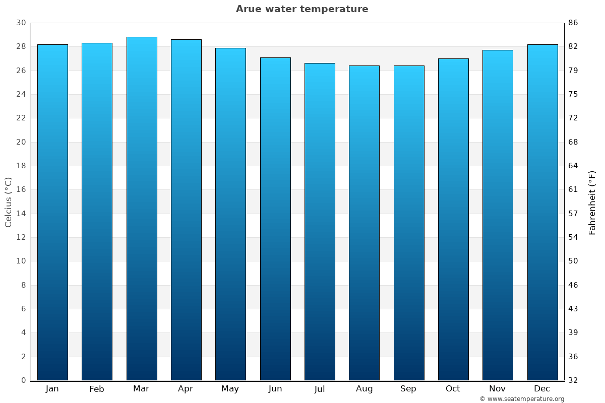 Arue average water temperatures