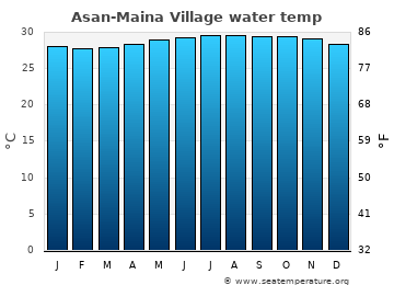 Asan-Maina Village average sea temperature chart