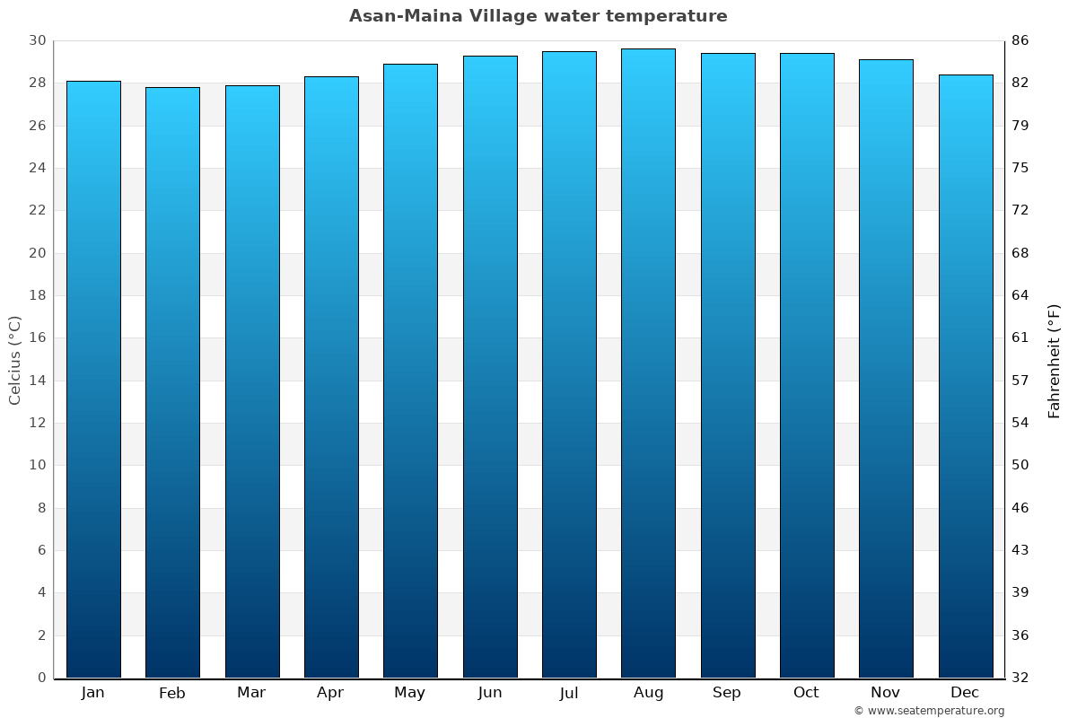Asan-Maina Village average water temperatures