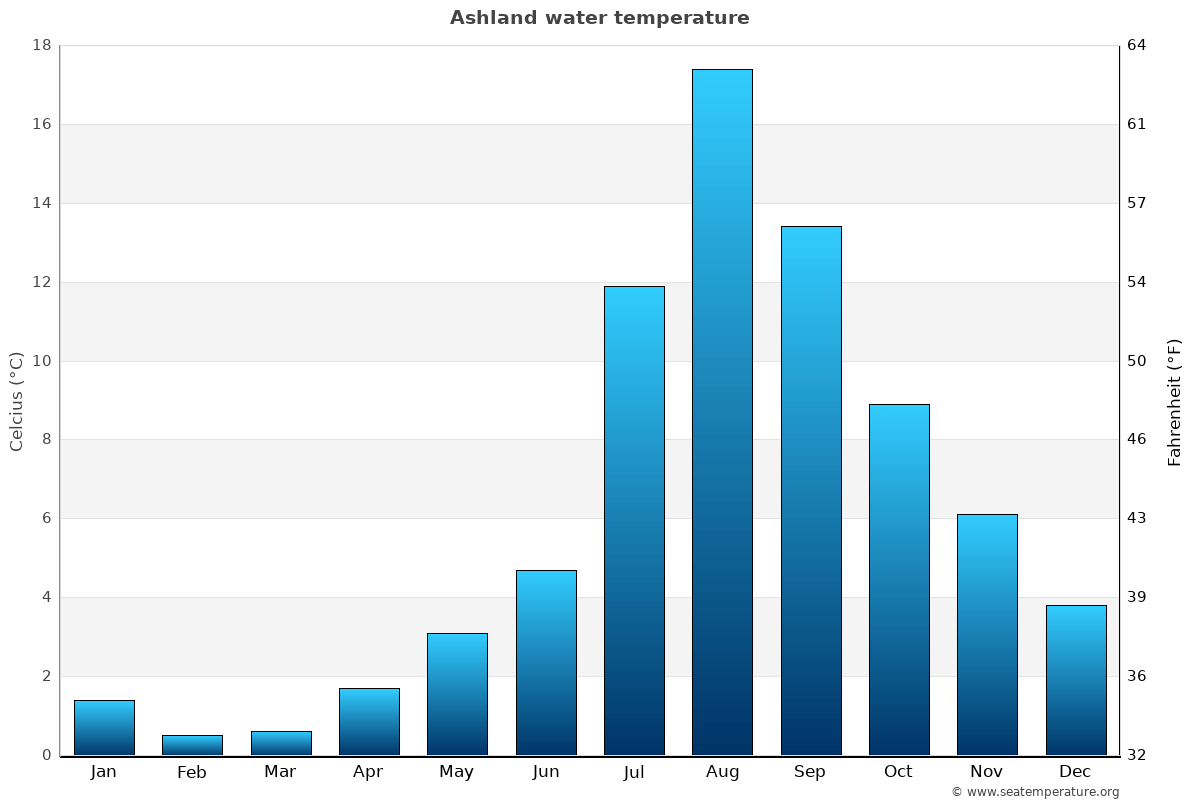 Ashland average water temperatures