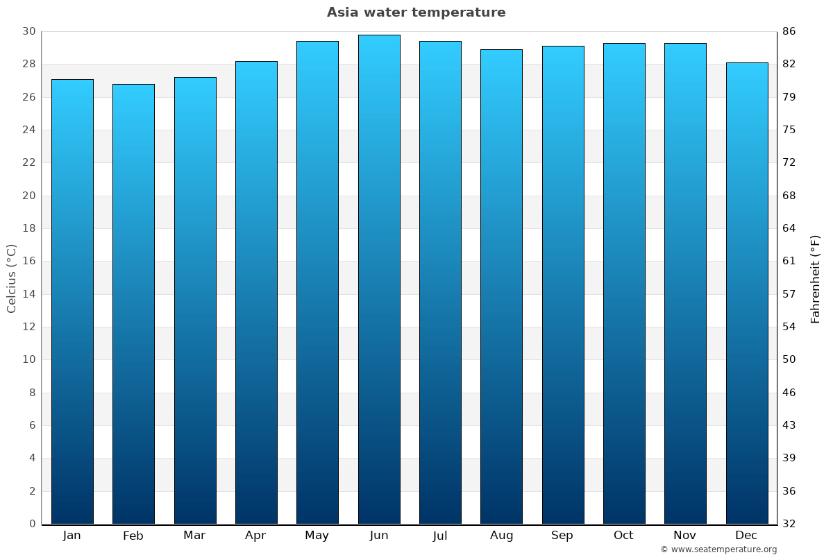 Asia average water temperatures