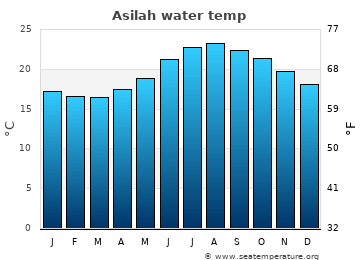 Asilah average sea temperature chart