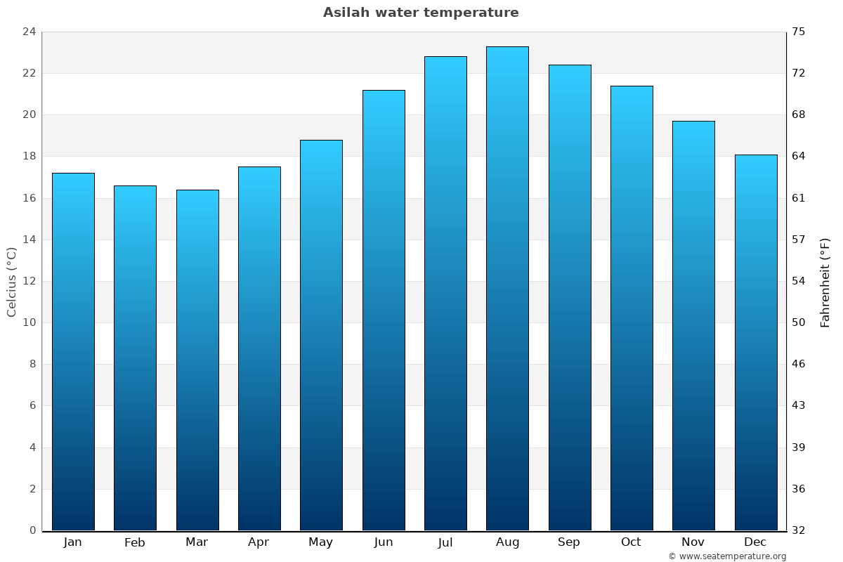 Asilah average water temperatures