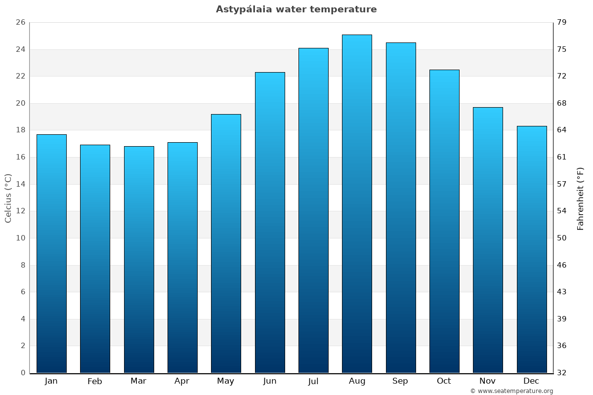Astypálaia average water temperatures