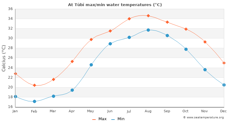 At Tūbī average maximum / minimum water temperatures