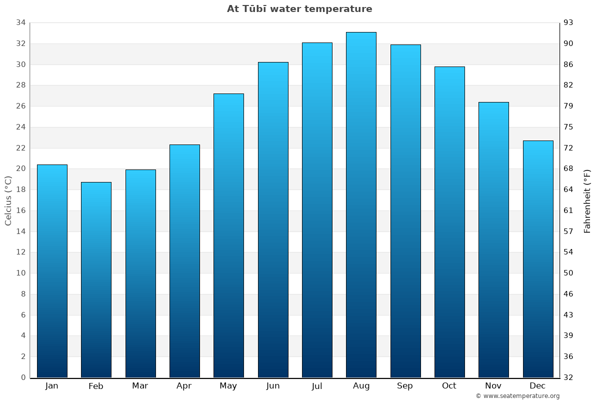 At Tūbī average sea temperature chart