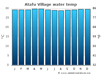 Atafu Village average sea sea_temperature chart