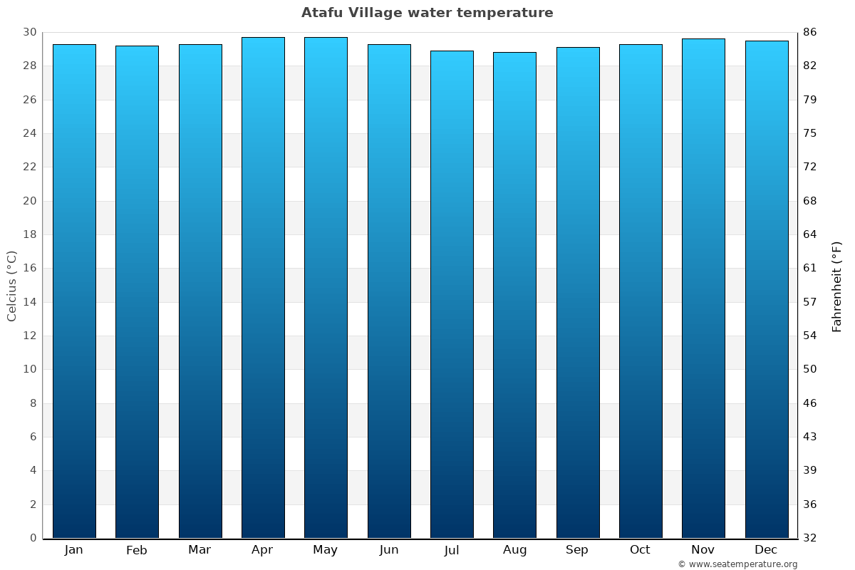 Atafu Village average water temperatures
