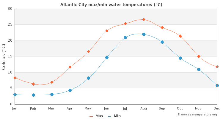 Atlantic City average maximum / minimum water temperatures
