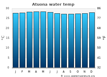 Atuona average sea temperature chart