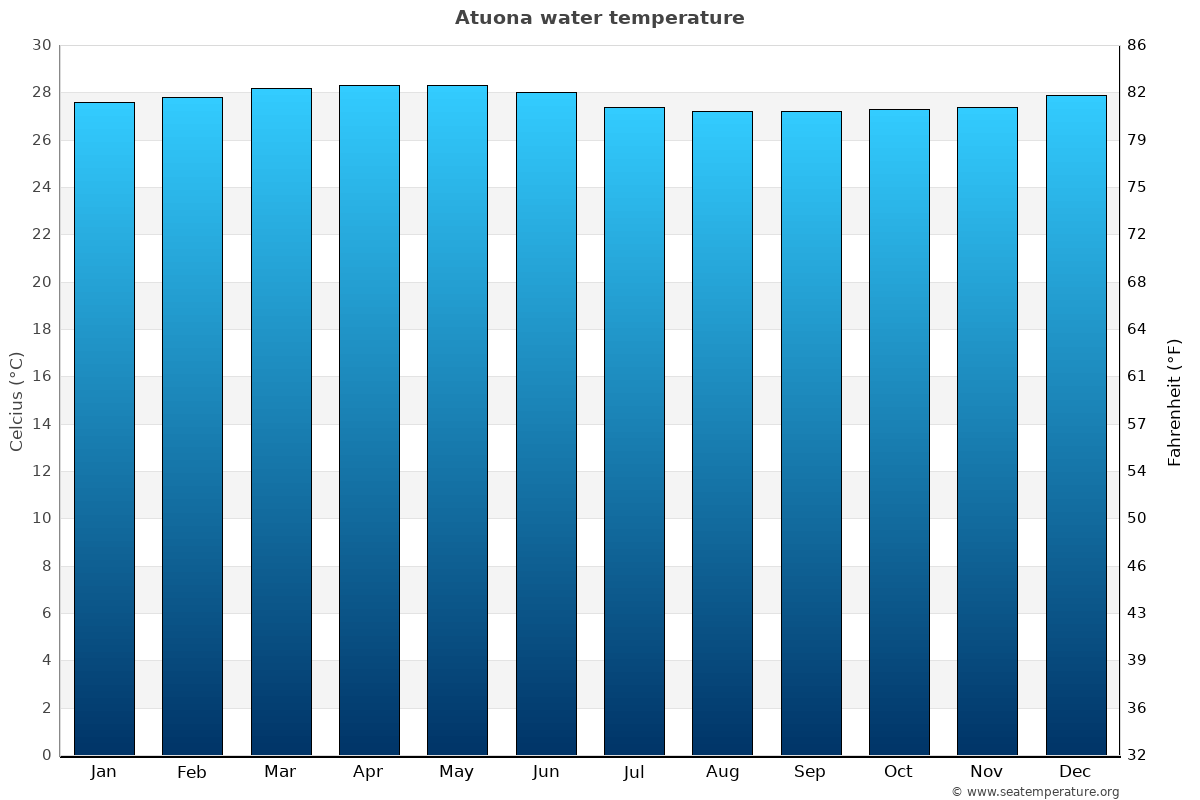 Atuona average water temperatures