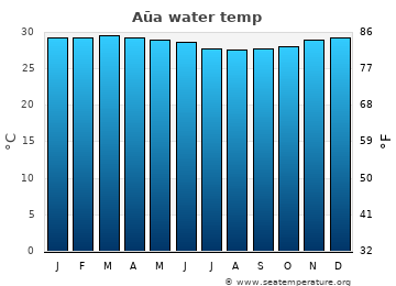 Aūa average sea temperature chart