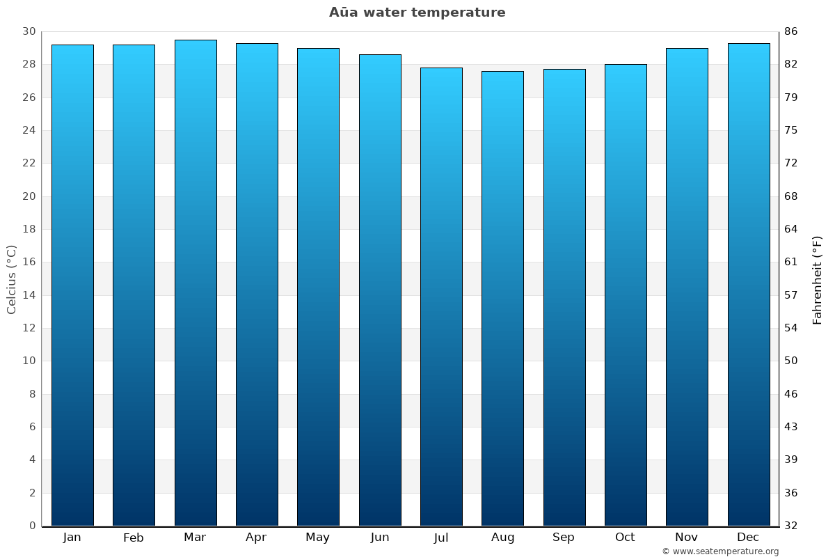 Aūa average water temperatures