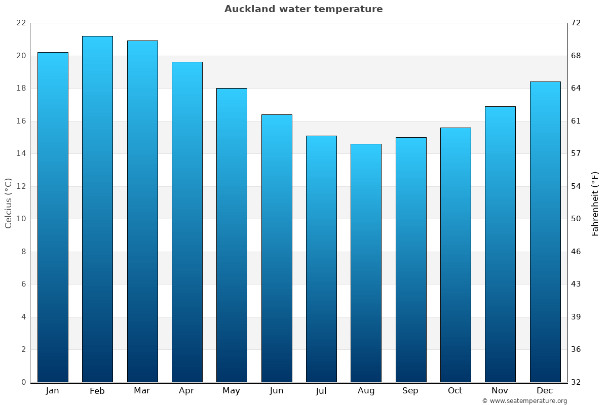 Auckland average water temperatures